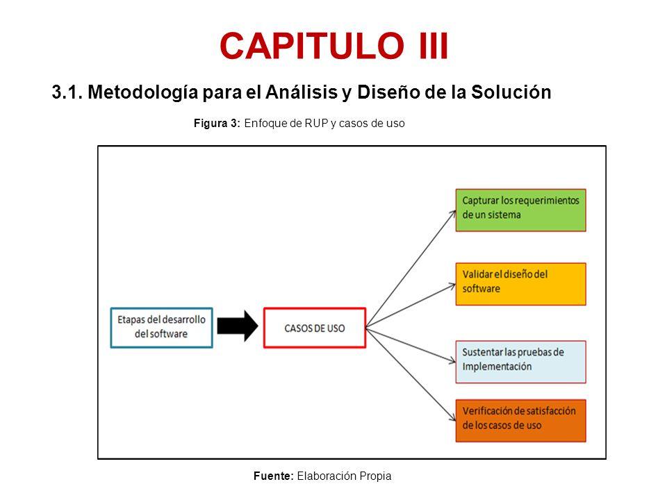CAPITULO III 3.1. Metodología para el Análisis y Diseño de la Solución