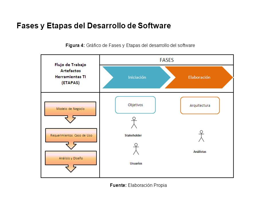 Fases y Etapas del Desarrollo de Software