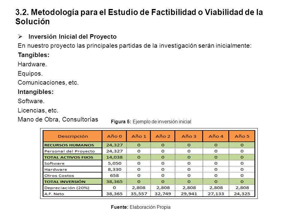 3.2. Metodología para el Estudio de Factibilidad o Viabilidad de la Solución