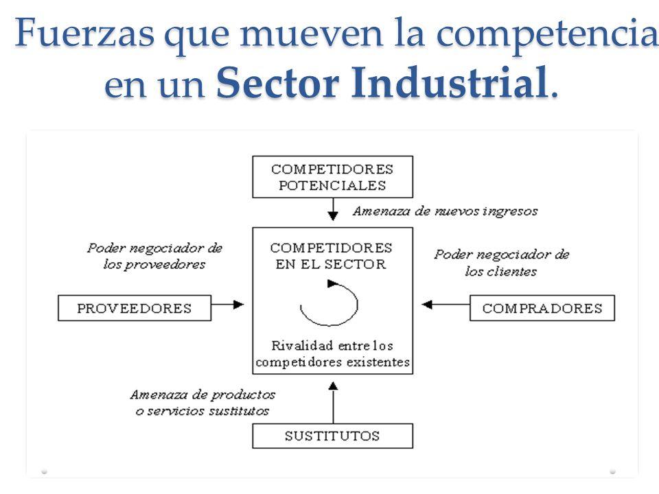 Fuerzas que mueven la competencia en un Sector Industrial.
