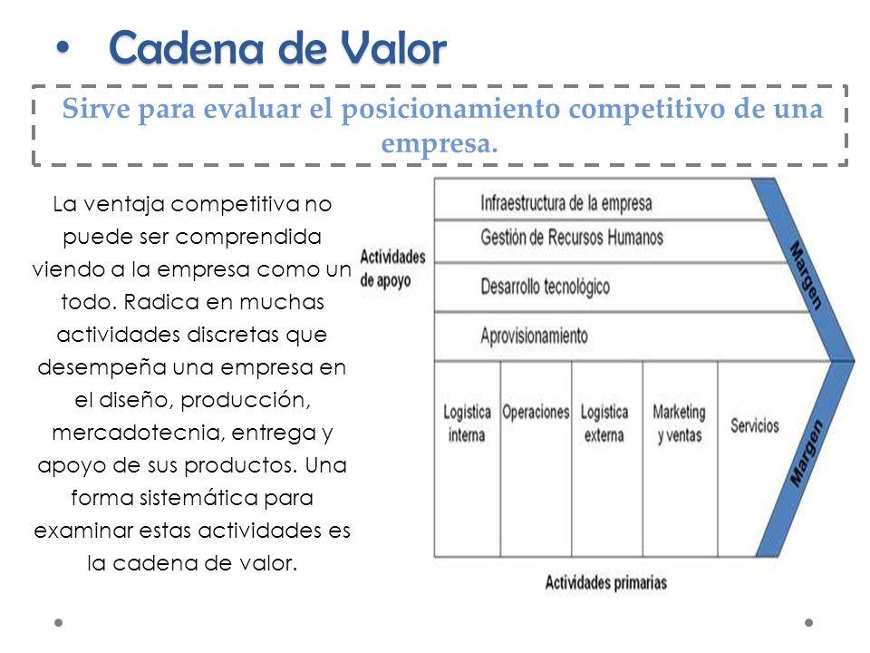 Sirve para evaluar el posicionamiento competitivo de una empresa.