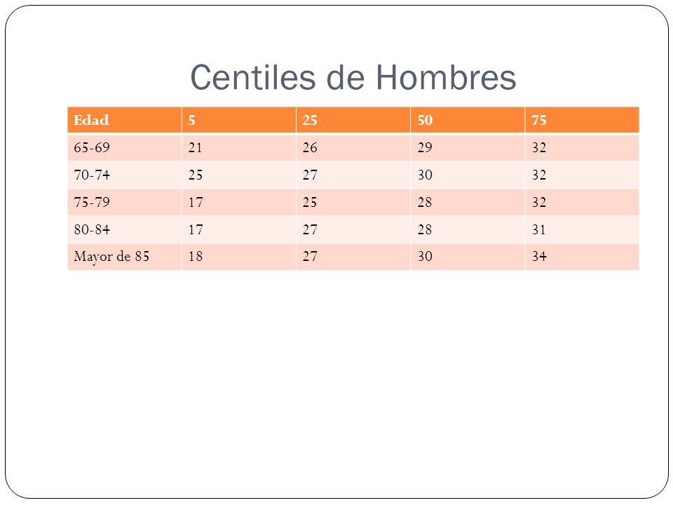 Centiles de Hombres Edad 5 25 50 75 65-69 21 26 29 32 70-74 27 30