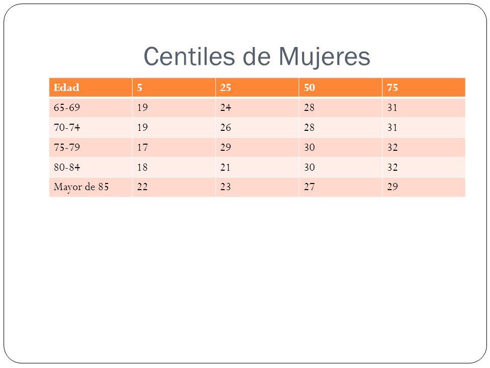 Centiles de Mujeres Edad 5 25 50 75 65-69 19 24 28 31 70-74 26 75-79