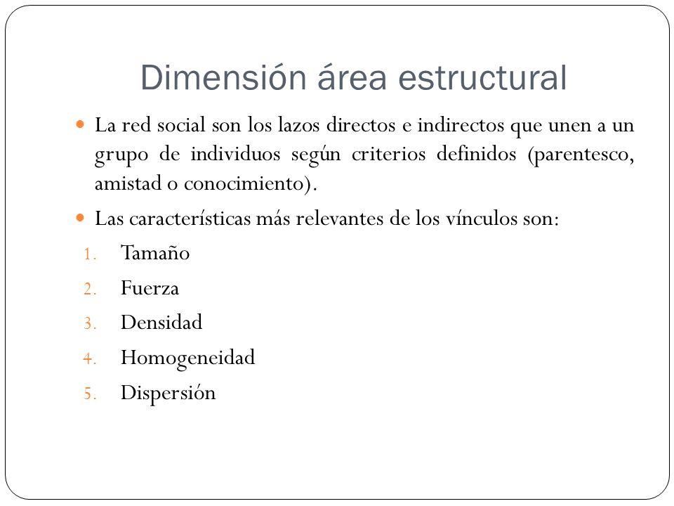 Dimensión área estructural