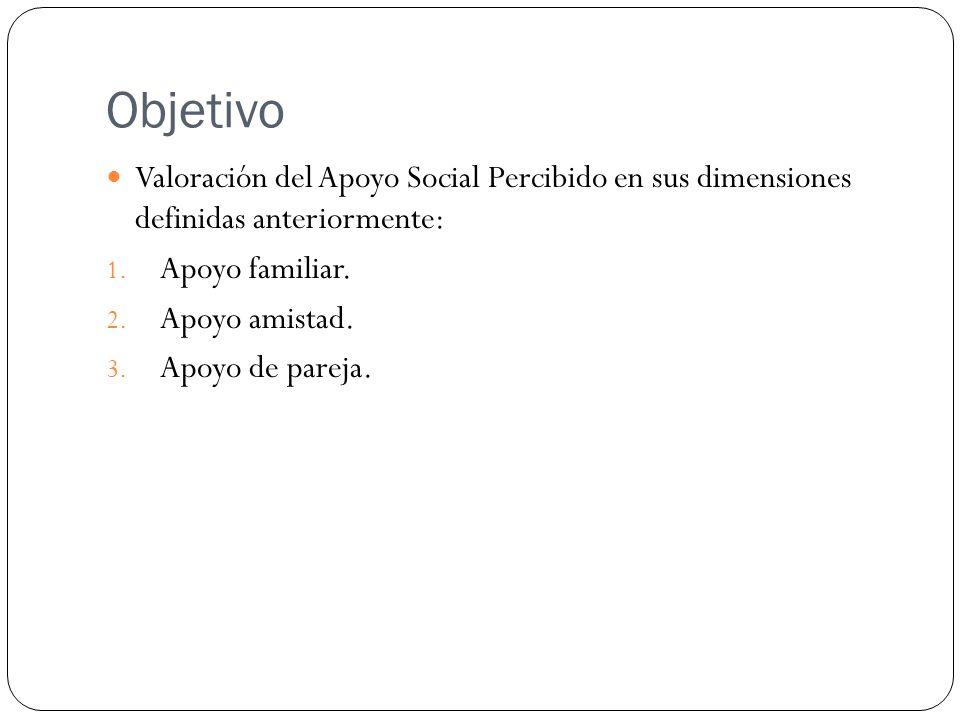 Objetivo Valoración del Apoyo Social Percibido en sus dimensiones definidas anteriormente: Apoyo familiar.
