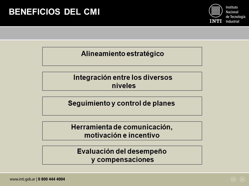 BENEFICIOS DEL CMI Alineamiento estratégico