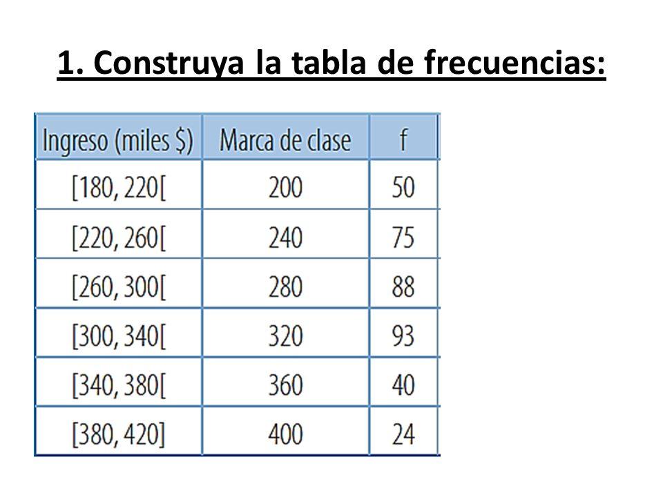 1. Construya la tabla de frecuencias: