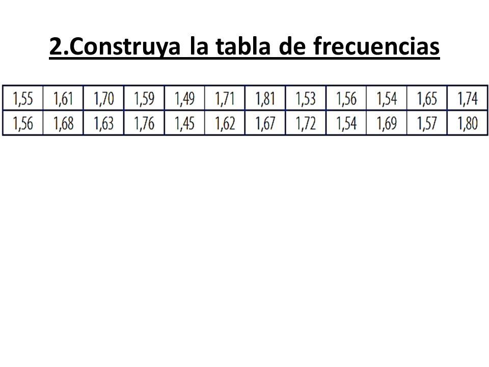 2.Construya la tabla de frecuencias