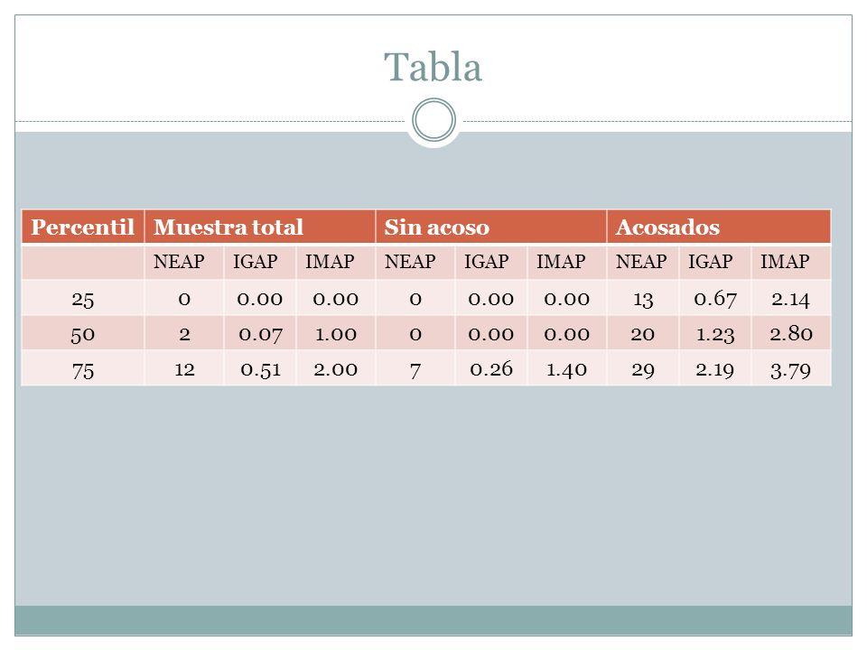 Tabla Percentil Muestra total Sin acoso Acosados 25 0.00 13 0.67 2.14