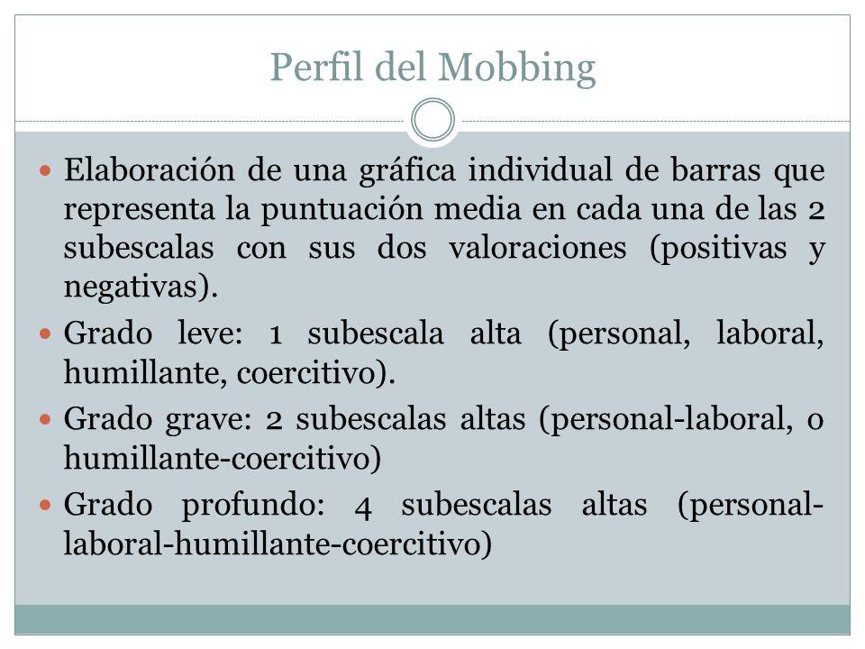 Perfil del Mobbing