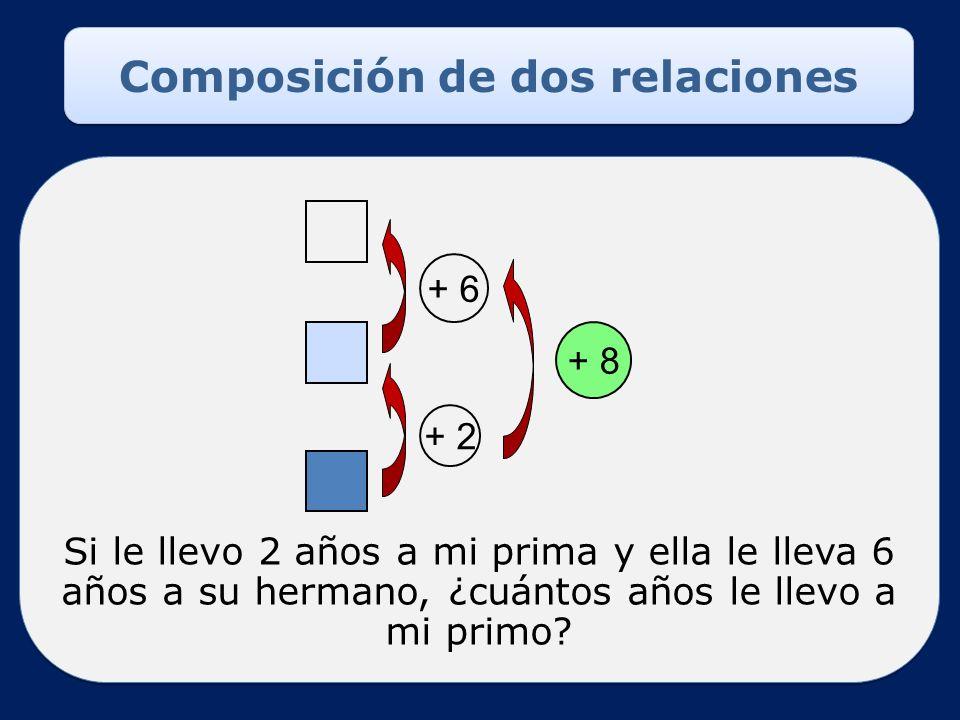 Composición de dos relaciones