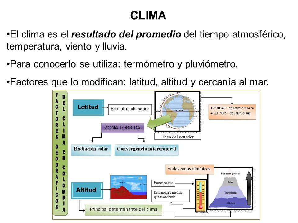 CLIMA El clima es el resultado del promedio del tiempo atmosférico, temperatura, viento y lluvia.