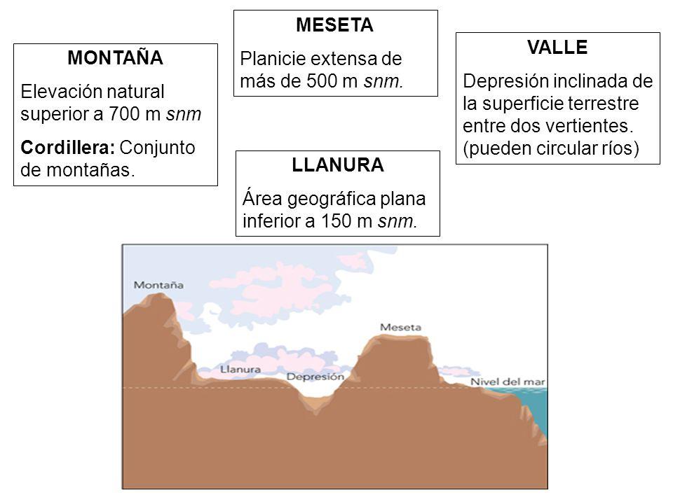 MESETA Planicie extensa de más de 500 m snm. VALLE. Depresión inclinada de la superficie terrestre entre dos vertientes. (pueden circular ríos)