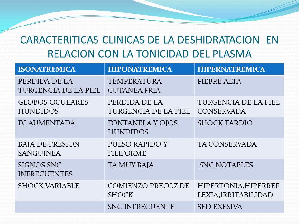 CARACTERITICAS CLINICAS DE LA DESHIDRATACION EN RELACION CON LA TONICIDAD DEL PLASMA