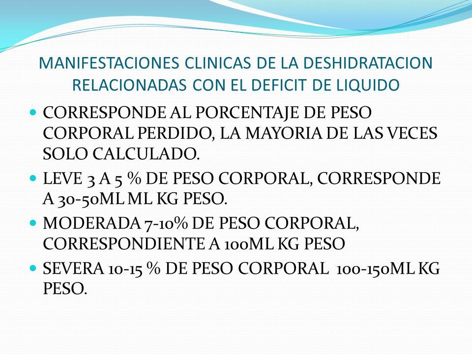 MANIFESTACIONES CLINICAS DE LA DESHIDRATACION RELACIONADAS CON EL DEFICIT DE LIQUIDO