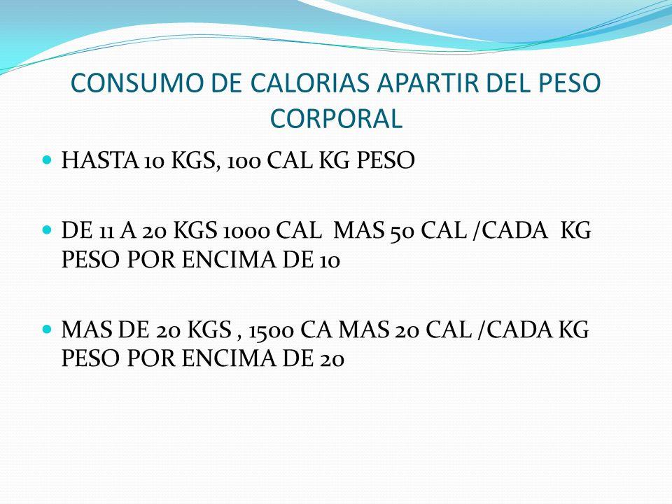 CONSUMO DE CALORIAS APARTIR DEL PESO CORPORAL