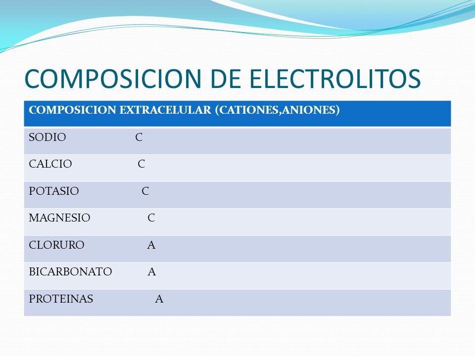 COMPOSICION DE ELECTROLITOS