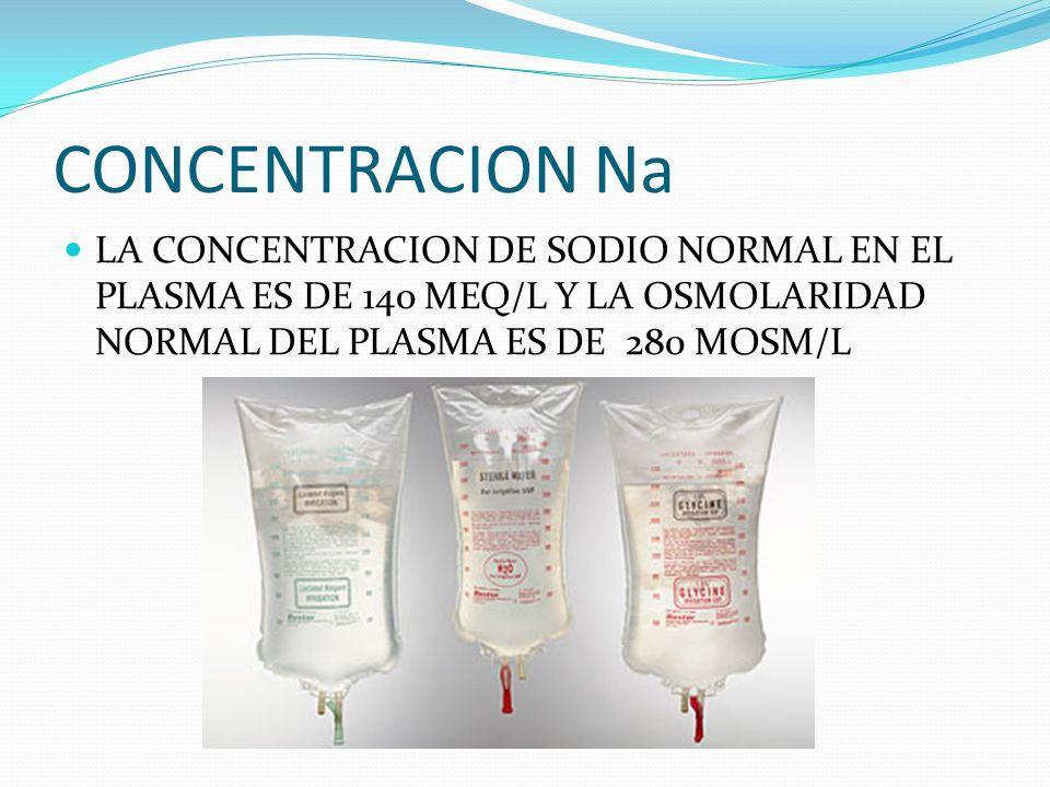 CONCENTRACION Na LA CONCENTRACION DE SODIO NORMAL EN EL PLASMA ES DE 140 MEQ/L Y LA OSMOLARIDAD NORMAL DEL PLASMA ES DE 280 MOSM/L.