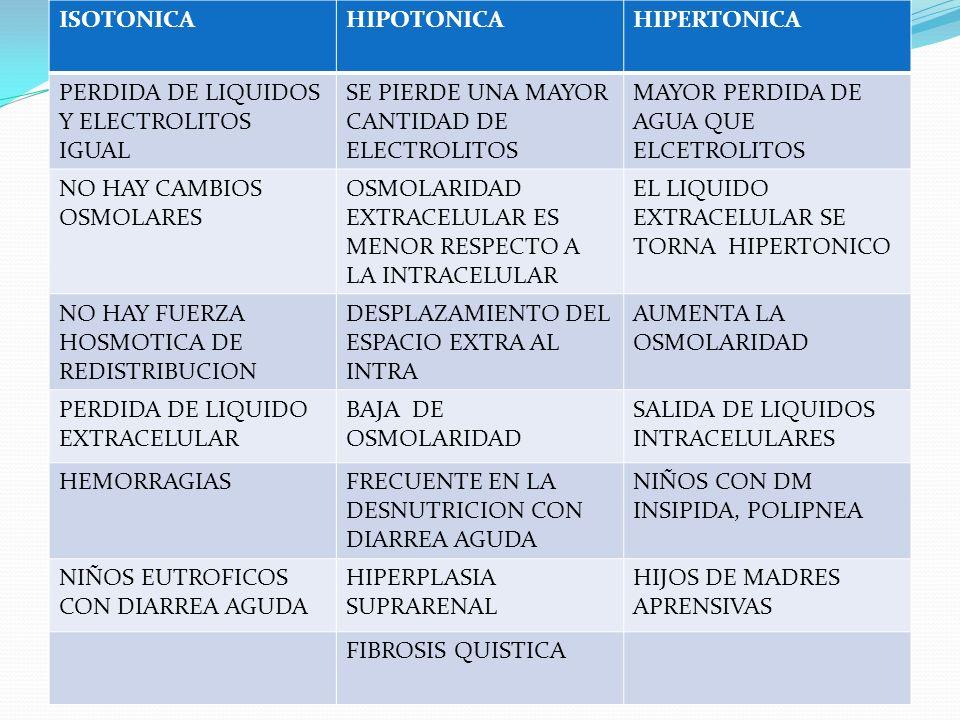 ISOTONICA HIPOTONICA. HIPERTONICA. PERDIDA DE LIQUIDOS Y ELECTROLITOS IGUAL. SE PIERDE UNA MAYOR CANTIDAD DE ELECTROLITOS.