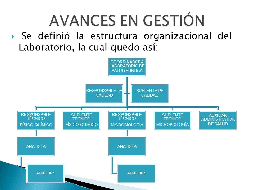AVANCES EN GESTIÓN Se definió la estructura organizacional del Laboratorio, la cual quedo así: COORDINADORA LABORATORIO DE SALUD PÚBLICA.