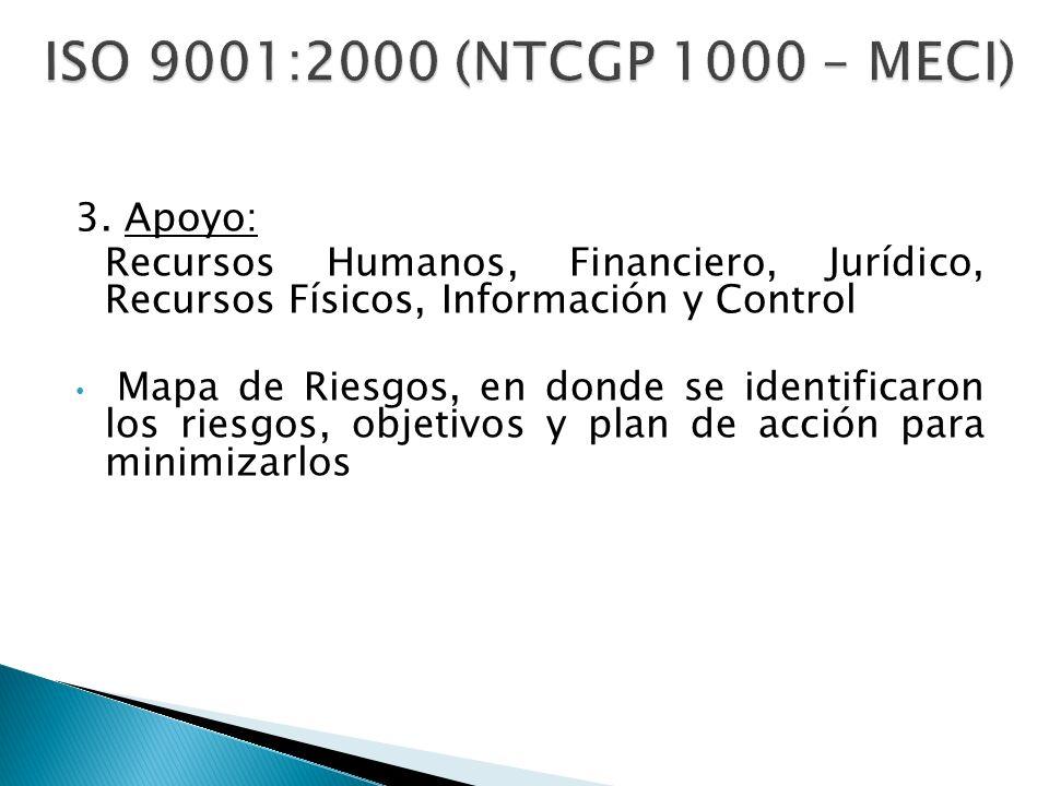 ISO 9001:2000 (NTCGP 1000 – MECI) 3. Apoyo: