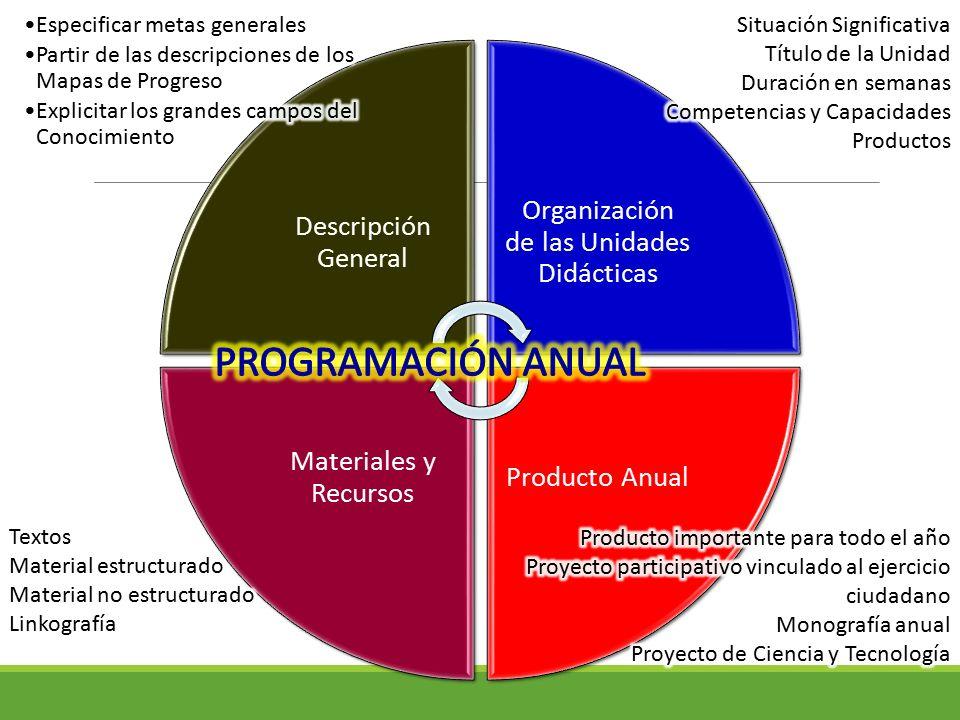 Organización de las Unidades Didácticas