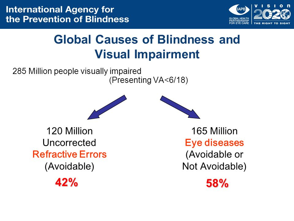 causes of visual impairment in ghana The principal cause of visual impairment (vi) all over the world is uncorrected refractive error, 19,20 which is reported to be the most common cause of treatable blindness in many parts of africa 21,22.