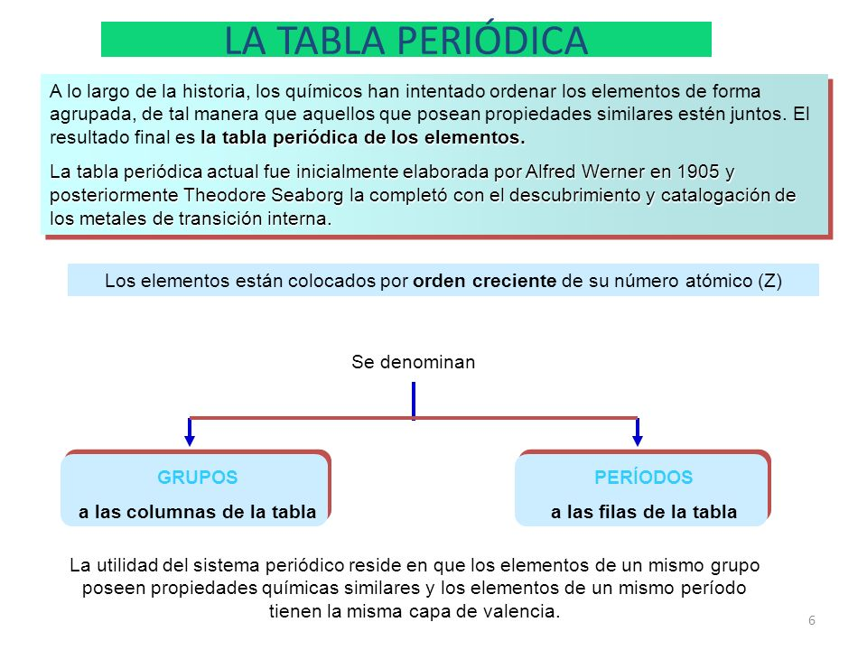 Tabla periodica pdf espa ol periodic diagrams science tabla peri tabla periodica pdf urtaz Images