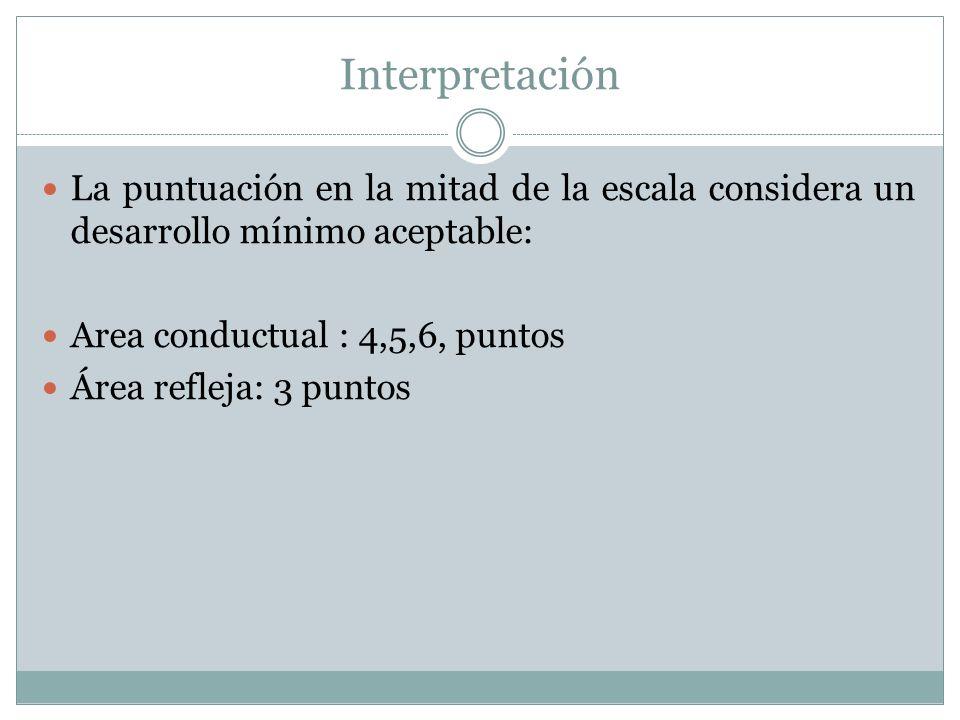Interpretación La puntuación en la mitad de la escala considera un desarrollo mínimo aceptable: Area conductual : 4,5,6, puntos.
