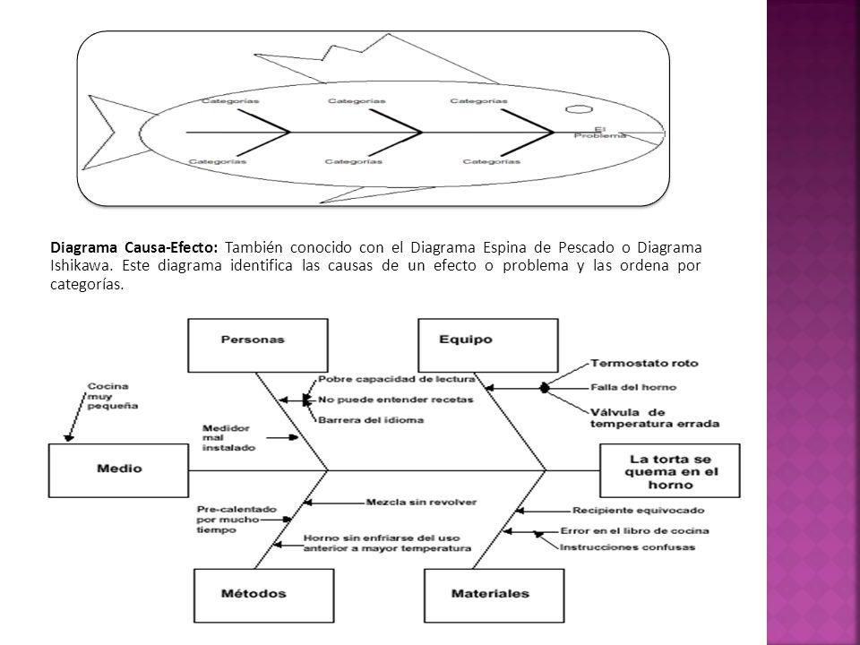 Diagram  Diagrama Causa Efecto Espina De Pescado Pdf Full