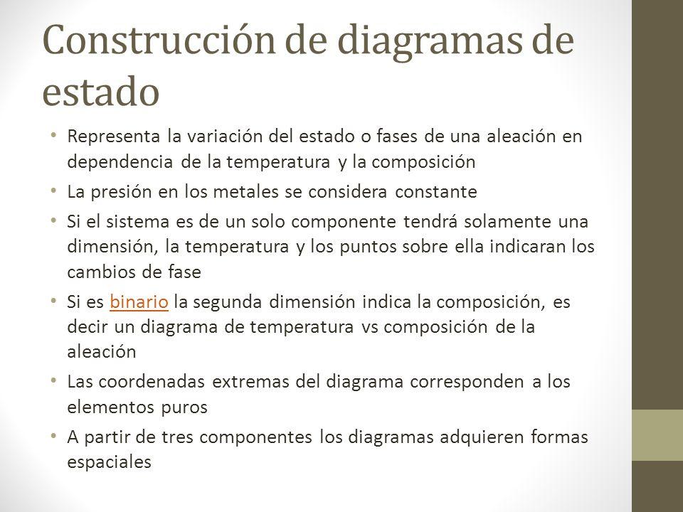 Construcción de diagramas de estado