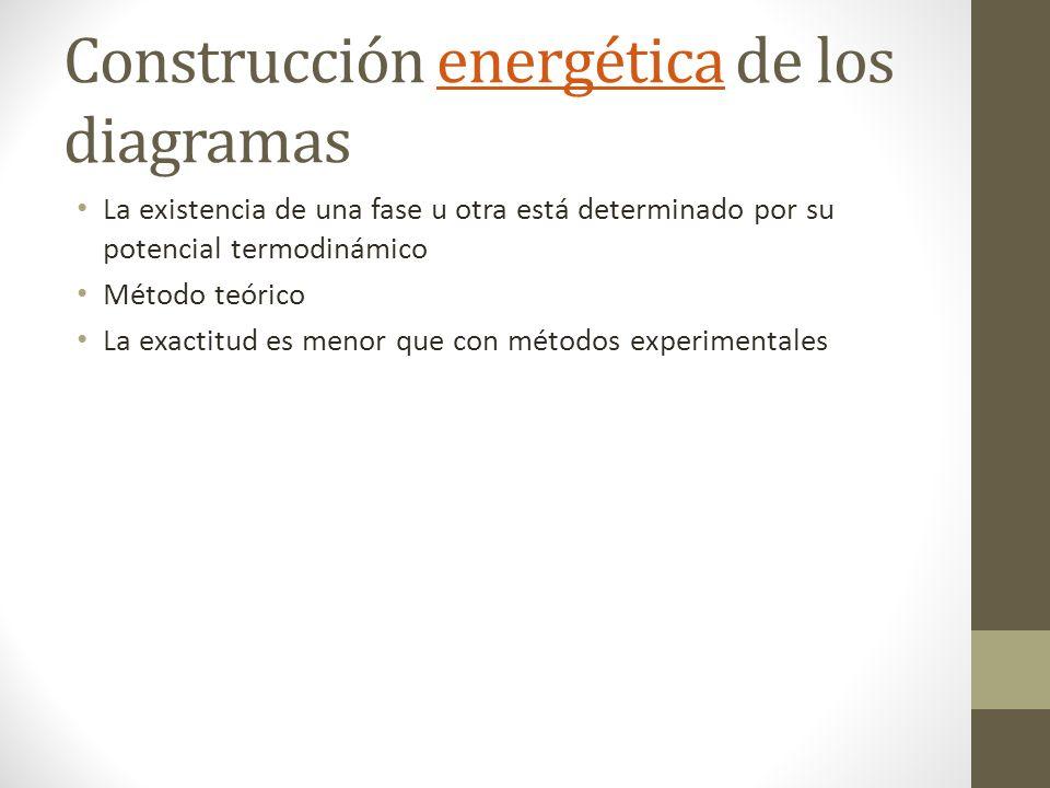 Construcción energética de los diagramas