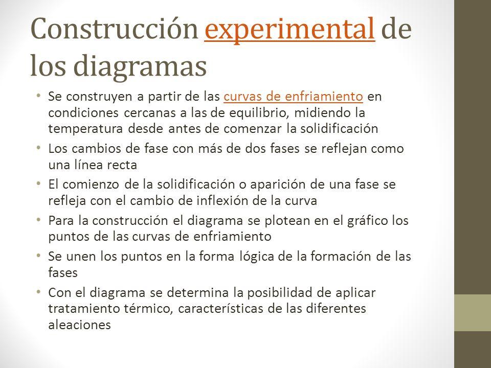 Construcción experimental de los diagramas