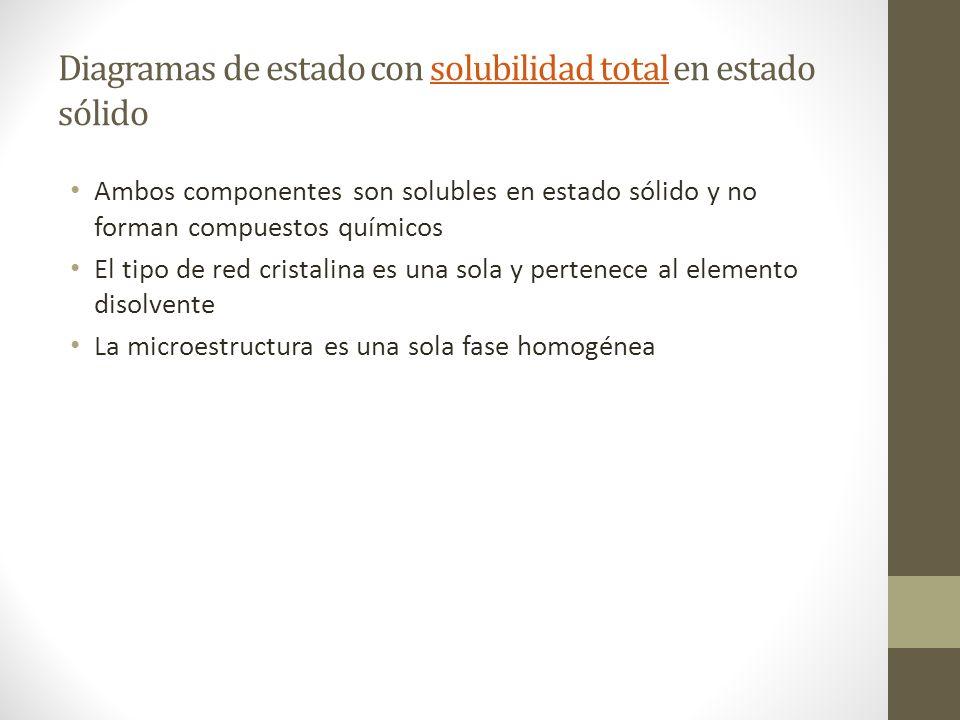 Diagramas de estado con solubilidad total en estado sólido