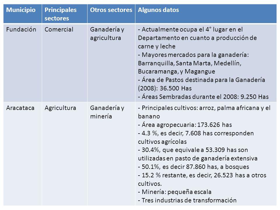 Municipio Principales sectores. Otros sectores. Algunos datos. Fundación. Comercial. Ganadería y agricultura.