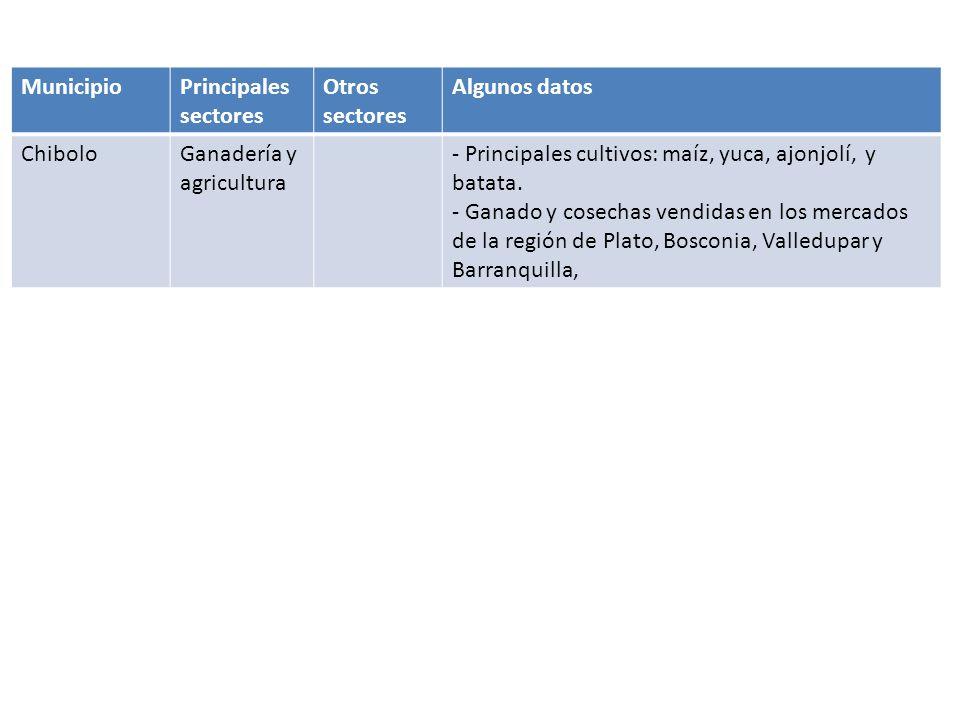 Municipio Principales sectores. Otros sectores. Algunos datos. Chibolo. Ganadería y agricultura.