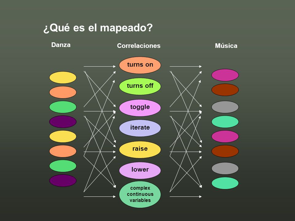 ¿Qué es el mapeado Danza Correlaciones Música turns on turns off