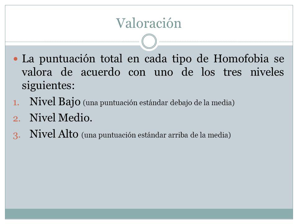 Valoración La puntuación total en cada tipo de Homofobia se valora de acuerdo con uno de los tres niveles siguientes: