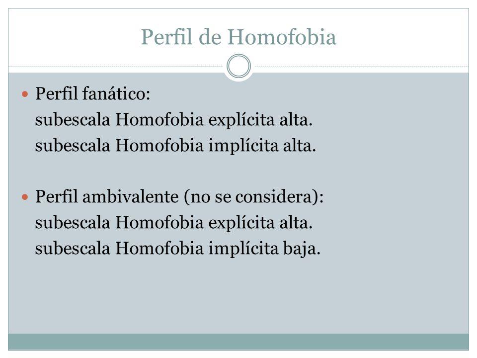 Perfil de Homofobia Perfil fanático: