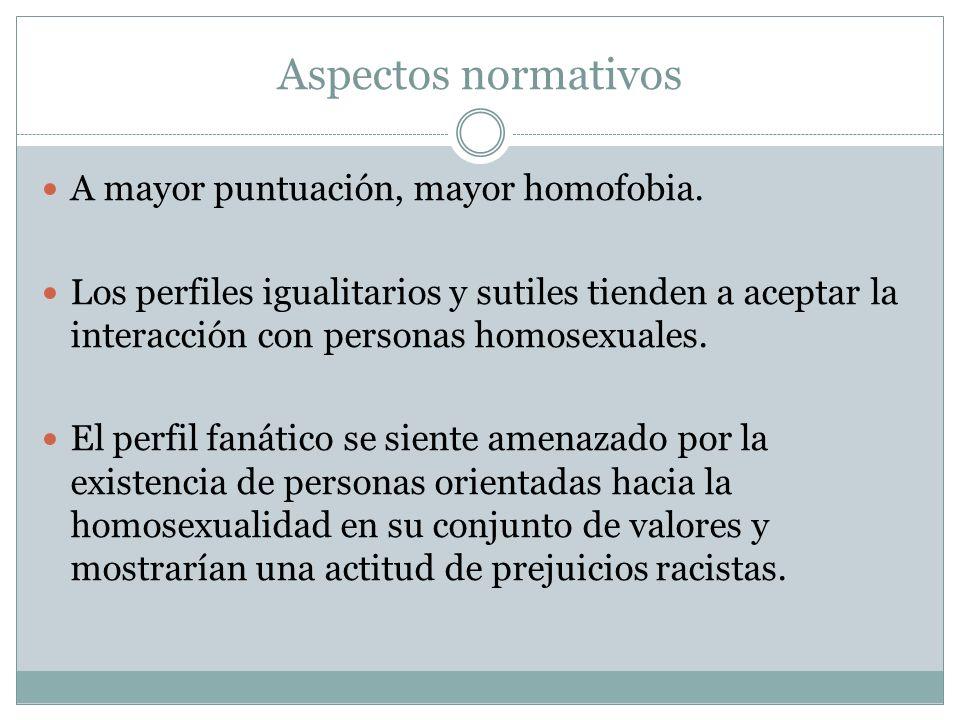 Aspectos normativos A mayor puntuación, mayor homofobia.