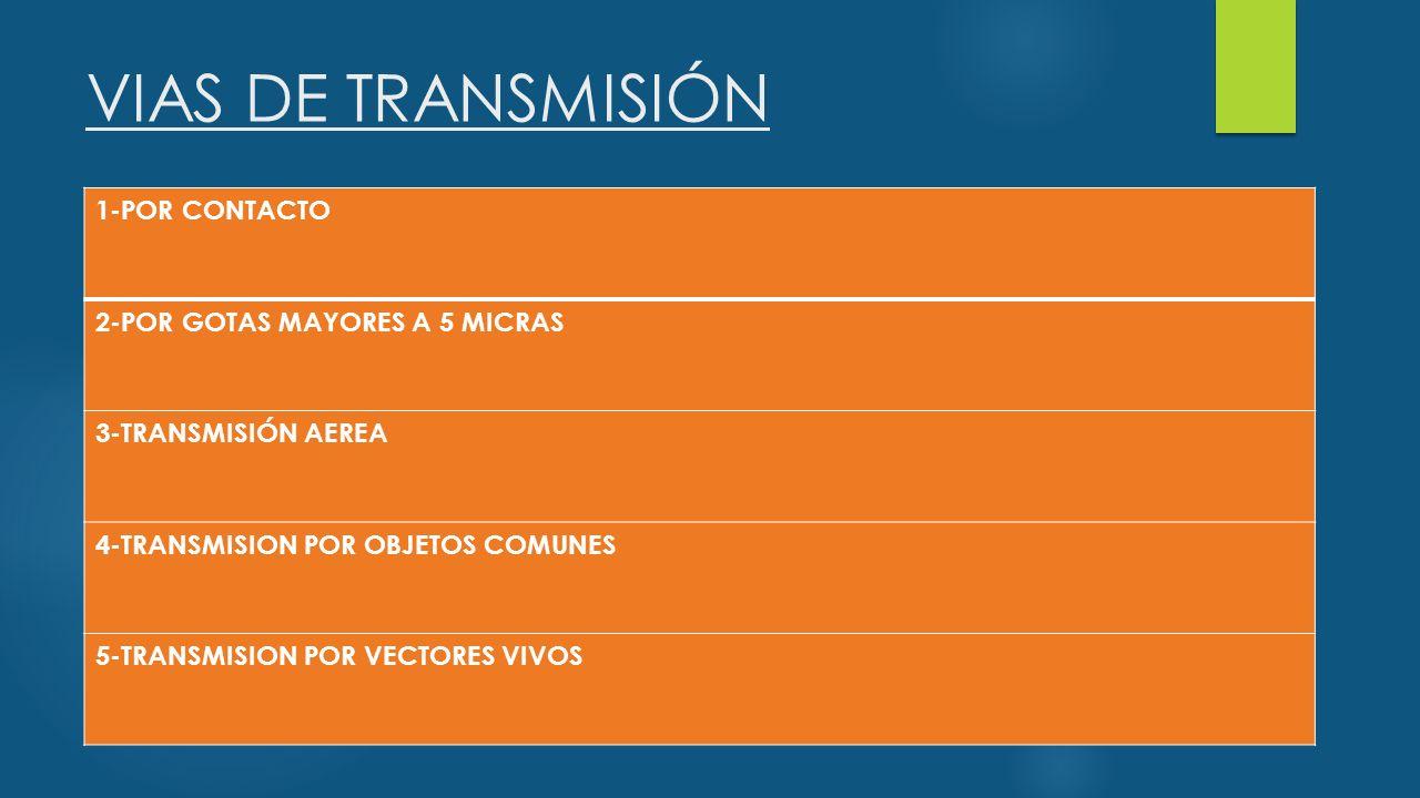 VIAS DE TRANSMISIÓN 1-POR CONTACTO 2-POR GOTAS MAYORES A 5 MICRAS