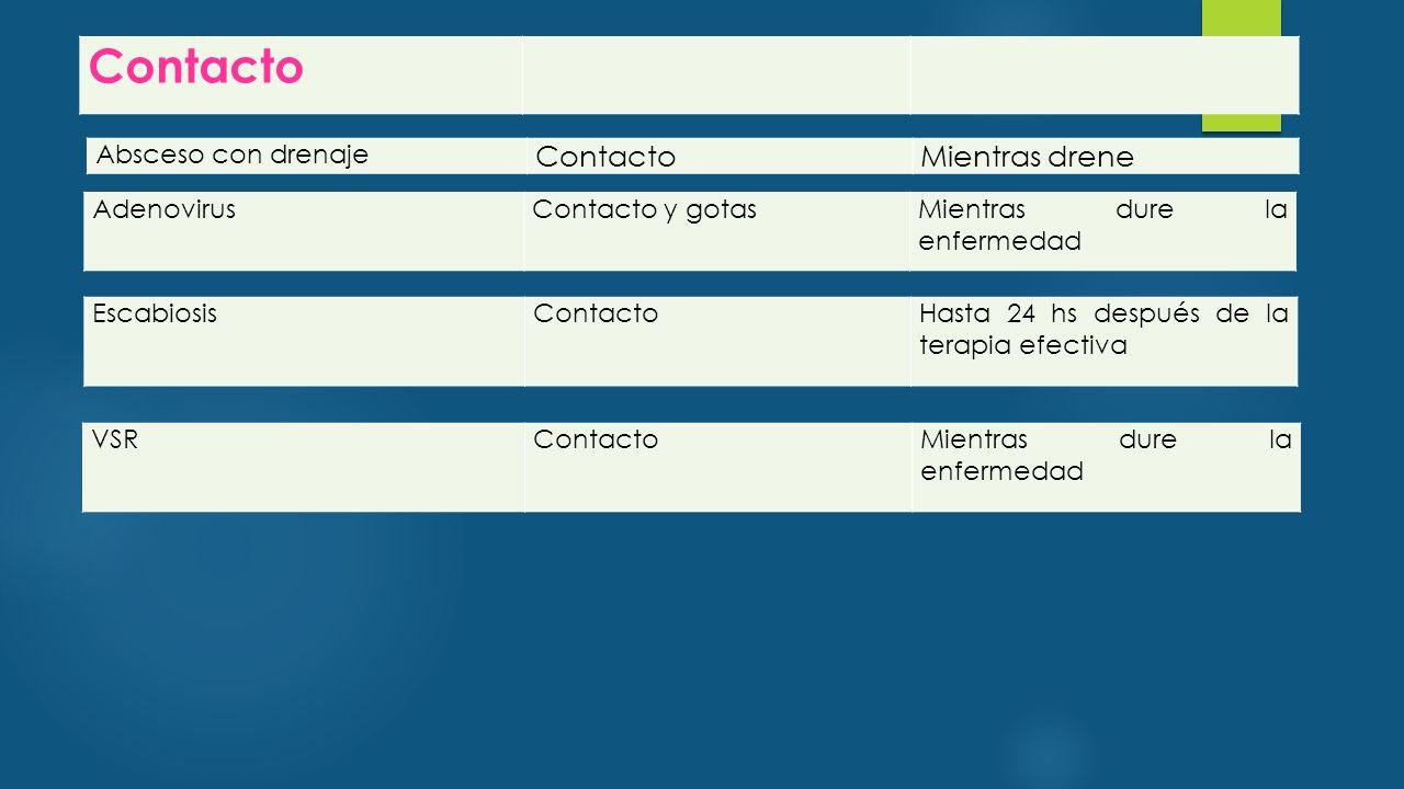 Contacto Contacto Mientras drene Absceso con drenaje Adenovirus
