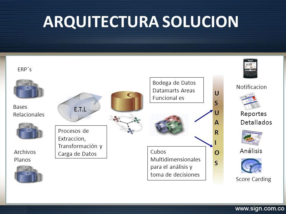 ARQUITECTURA SOLUCION