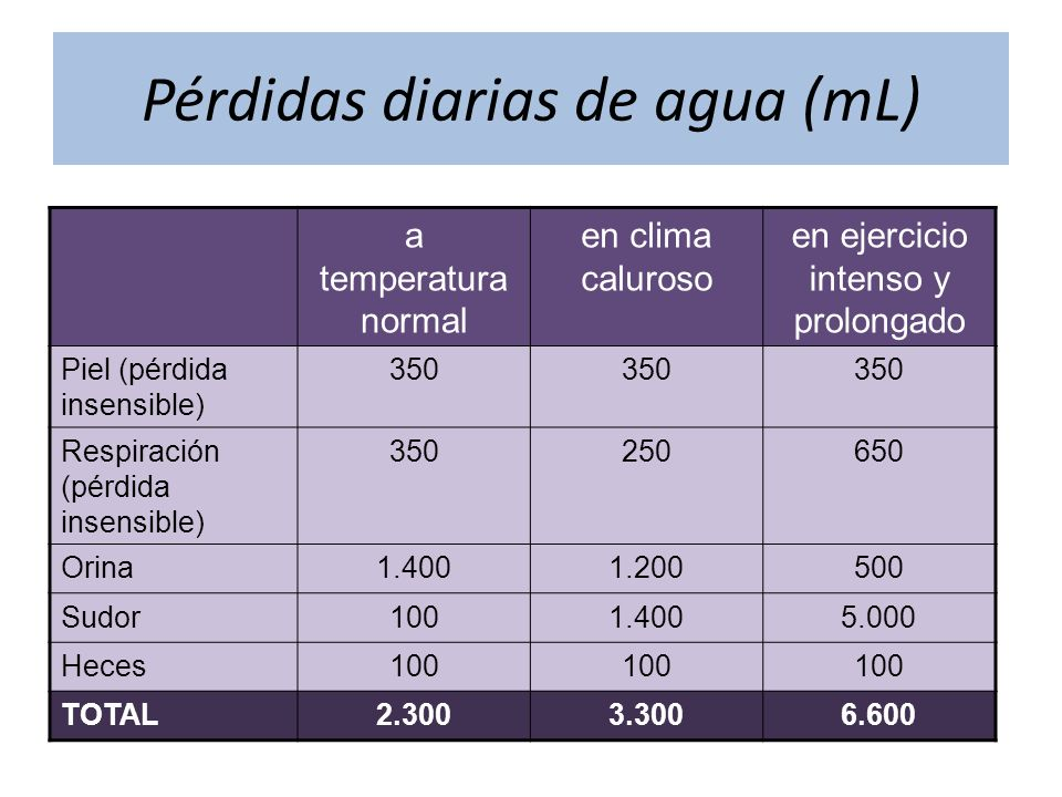 Pérdidas diarias de agua (mL)