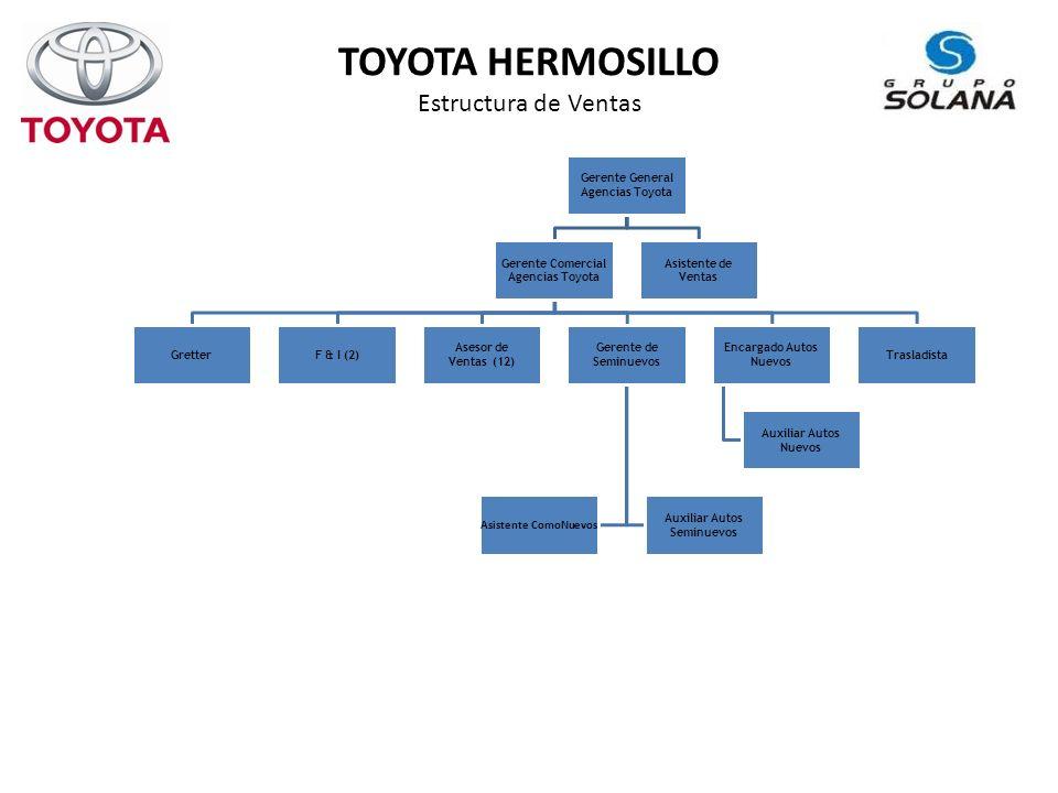 TOYOTA HERMOSILLO Estructura de Ventas
