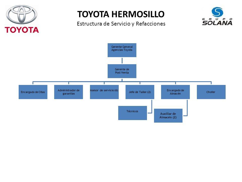 TOYOTA HERMOSILLO Estructura de Servicio y Refacciones