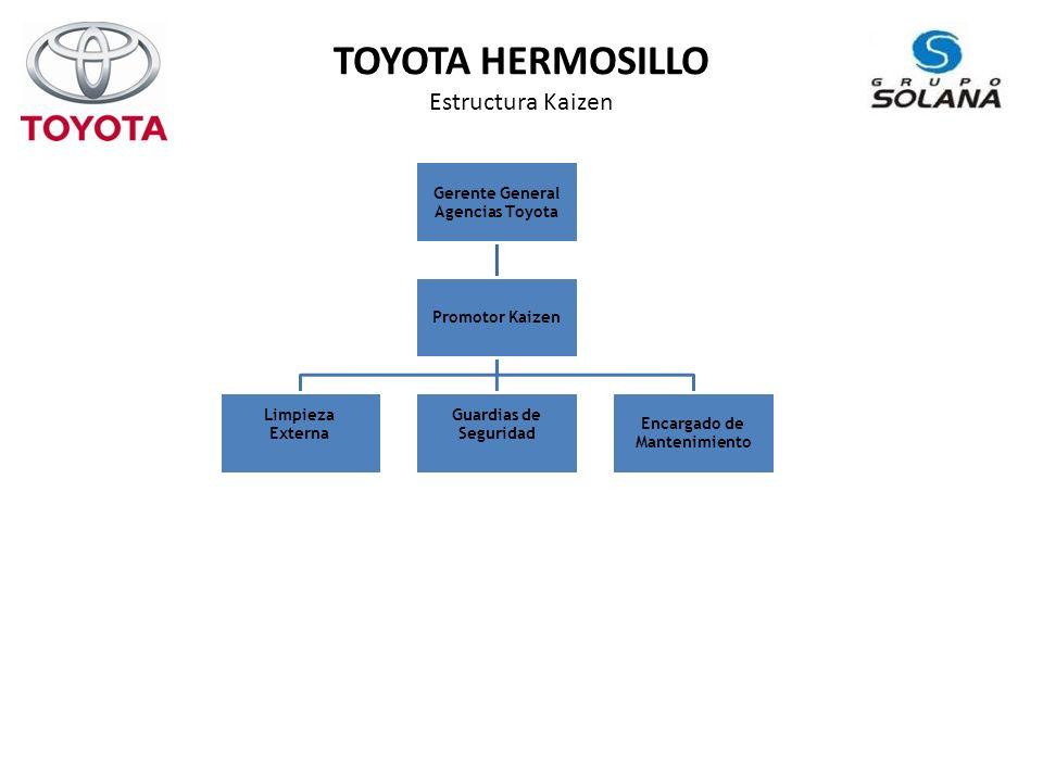 TOYOTA HERMOSILLO Estructura Kaizen