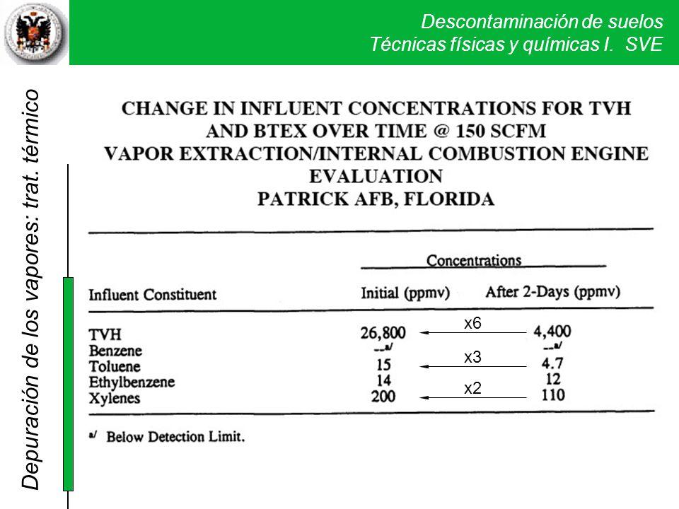 Depuración de los vapores: trat. térmico