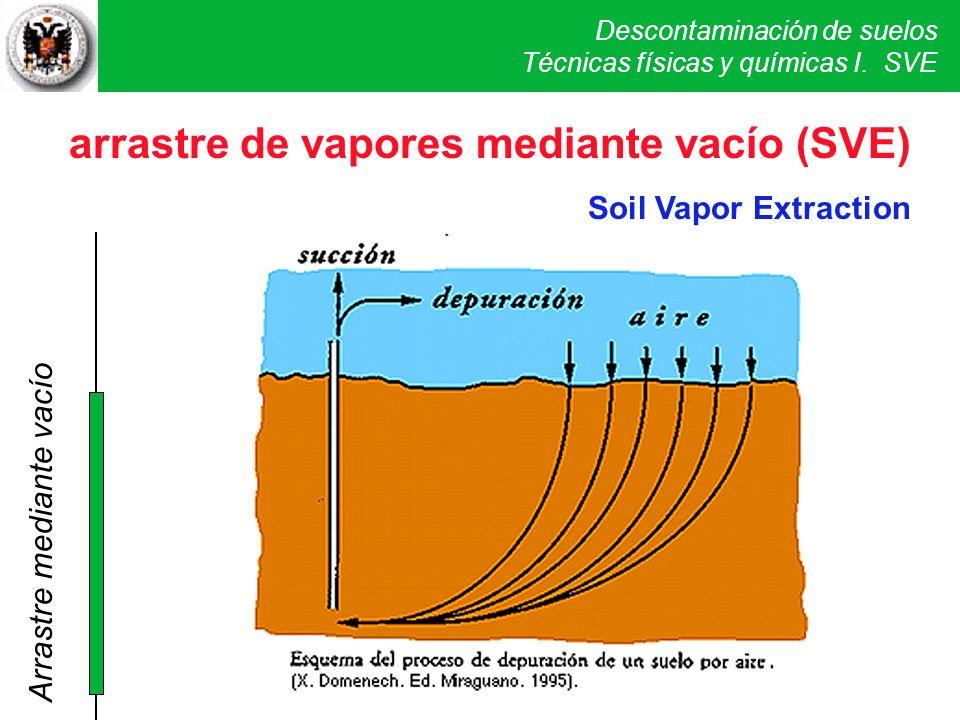 arrastre de vapores mediante vacío (SVE)