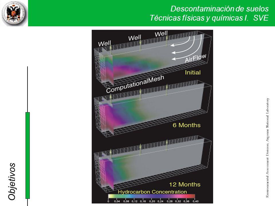 Objetivos Environmental Assessment Division. Argonne National Laboratory